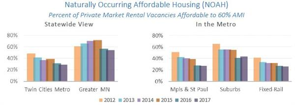 HousingLink - MN Housing Measures report