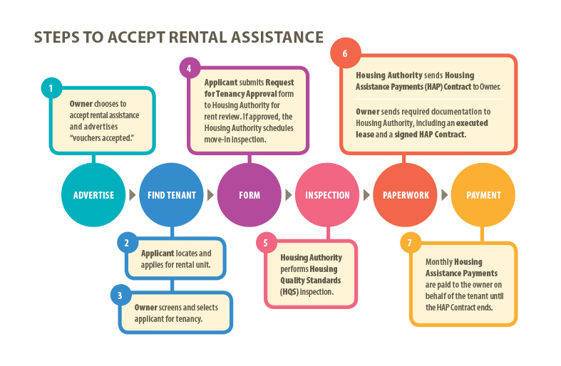 Steps Accept Rental Assistance